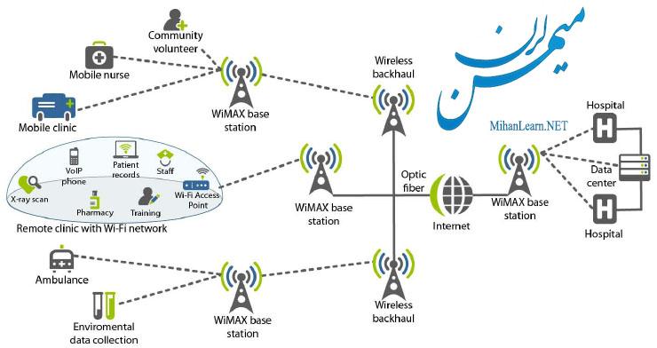 وایمکس - wimax