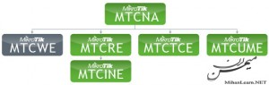 MikroTik Certificate | مدارک کمپانی میکروتیک