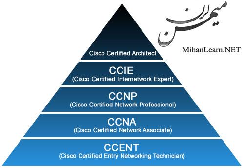 Cisco Certificate