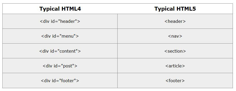 HTML4 To HTML5