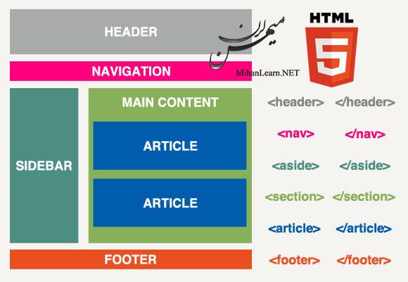 ساختار صفحات وب
