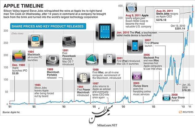 پیشرفت شرکت اپل در تاریخ..