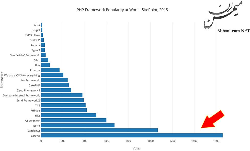 معروف ترین فریم ورک PHP : لاراول