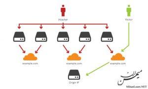 جلوگیری از حملات DDos با کلودفلر