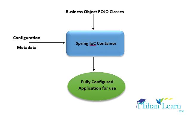 مدیر وارونگی کنترل (IoC Container)