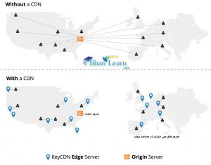 Content Delivery Network چیست