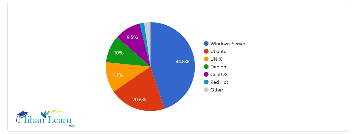 مقایسه مایکروسافت با لینوکس