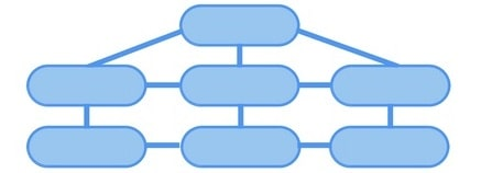 ساختار صحیح دسته بندی سایت فروشگاهی