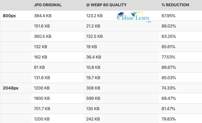 میزان کاهش حجم در فرمت webp