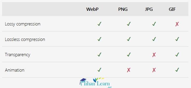 فرمت WebP چیست؟