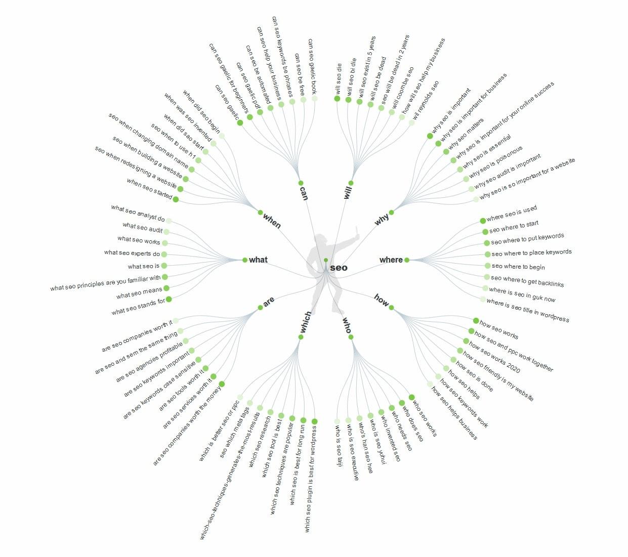 تحقیق کلمات کلیدی برای جستجوی صوتی