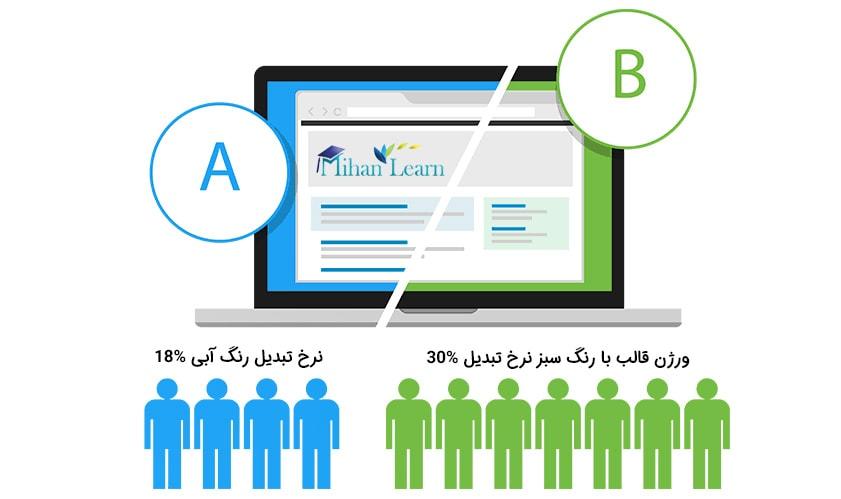 تست a b برای بهینه سازی نرخ تبدیل فروشگاه اینترنتی